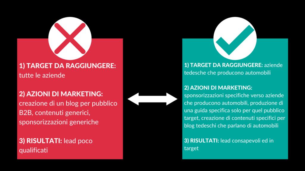 come creare una strategia commerciale b2b